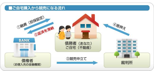 ■ご自宅購入から競売になる流れ