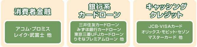 消費者・銀行系カードローン・キャッシングクレジット